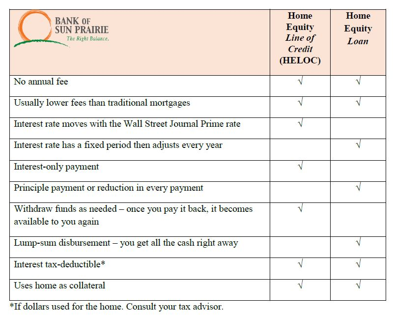 Home Equity Loans Comparison Chart